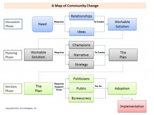 Community change map